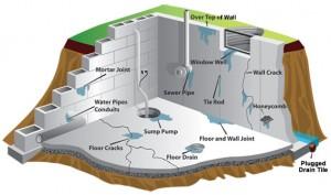 Basement-Wall-Problems