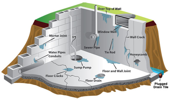 Solutions For Waterproofing