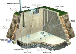 Common-basement-corner-problem-areas