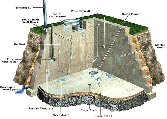 Basement Waterproofing Malaysia Best Solution For Basements