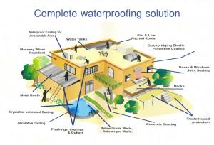 Solution-Waterproofing-Complete