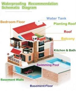 Waterproofing-Diagram-Schematic
